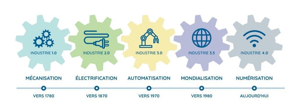 farweb timeline revolution industrielle 1